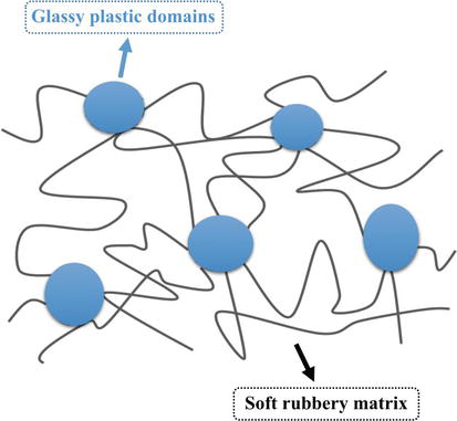 Thermoplastic Elastomers Based on Block, Graft, and Star