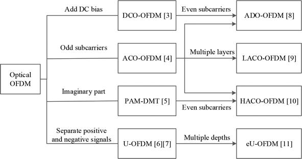 Index Modulation-Aided OFDM for Visible Light Communications