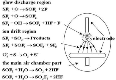 The SF6 Decomposition Mechanism: Background and Significance ...