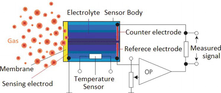 Electrochemical Sensors for Monitoring of Indoor and Outdoor Air