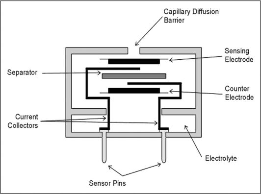 electrochemical sensors for monitoring of indoor and