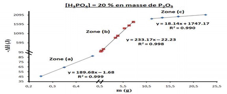 Thermochemistry and Kinetics of the Reactions of Apatite