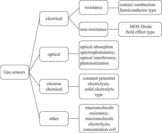 Experimental Analysis of Modified CNTs-Based Gas Sensor