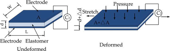 Dielectric Elastomer Sensors | IntechOpen