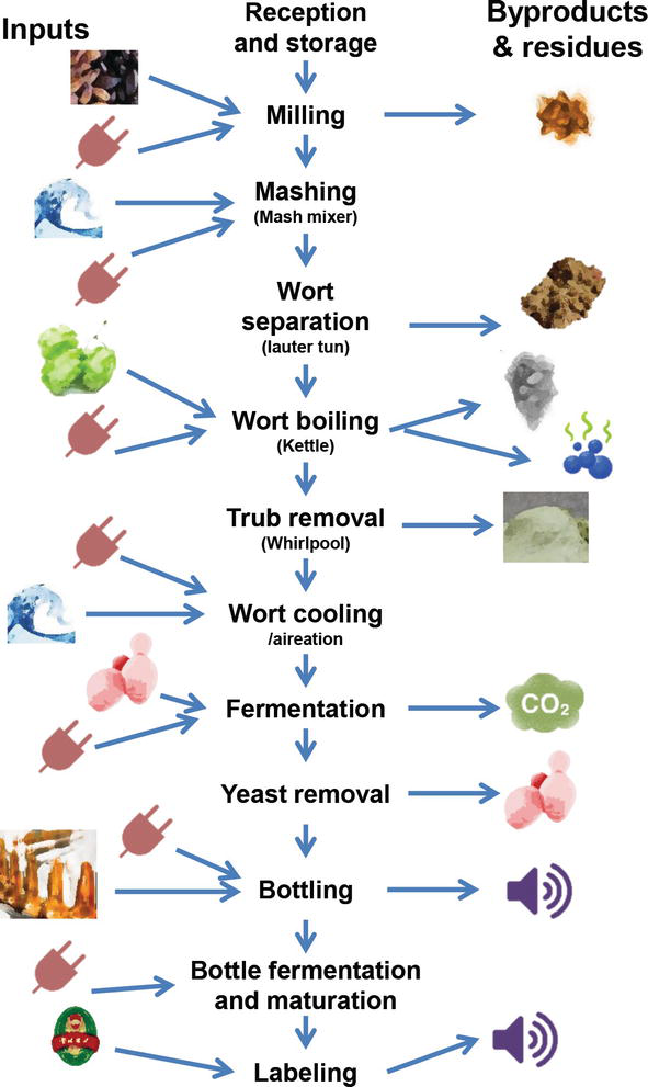 Use of Non-Saccharomyces Yeasts in Bottle Fermentation of