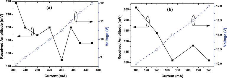Real‐Time Software‐Defined Adaptive MIMO Visible Light