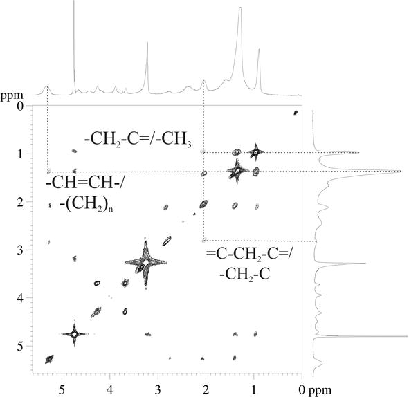 Application of Nuclear Magnetic Resonance Spectroscopy (NMR