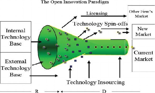 Fundamentals of Innovation | IntechOpen