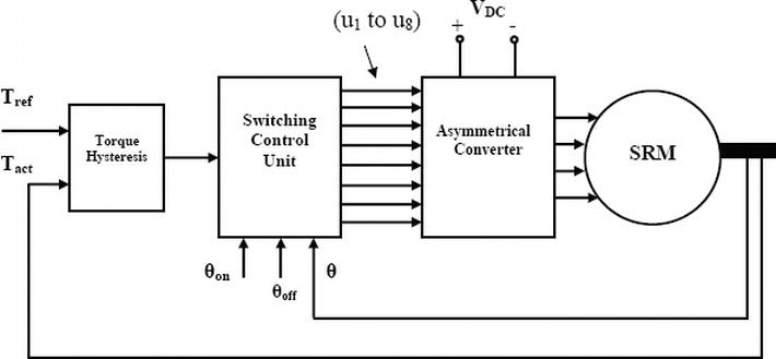 direct instantaneous torque controlled switched reluctance