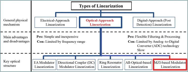 Adaptive High Linearity Intensity Modulator for Advanced