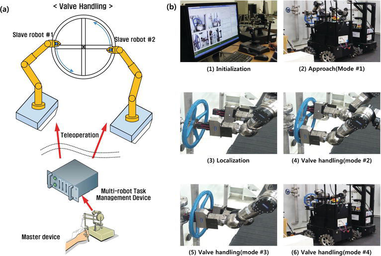 Management of a Single-User Multi-Robot Teleoperated System