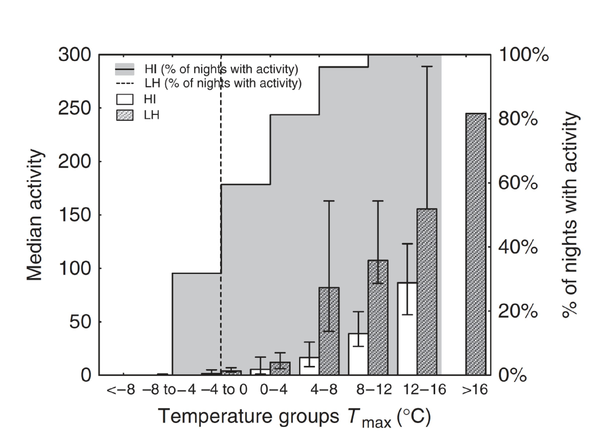 Bats and Caves: Activity and Ecology of Bats Wintering in