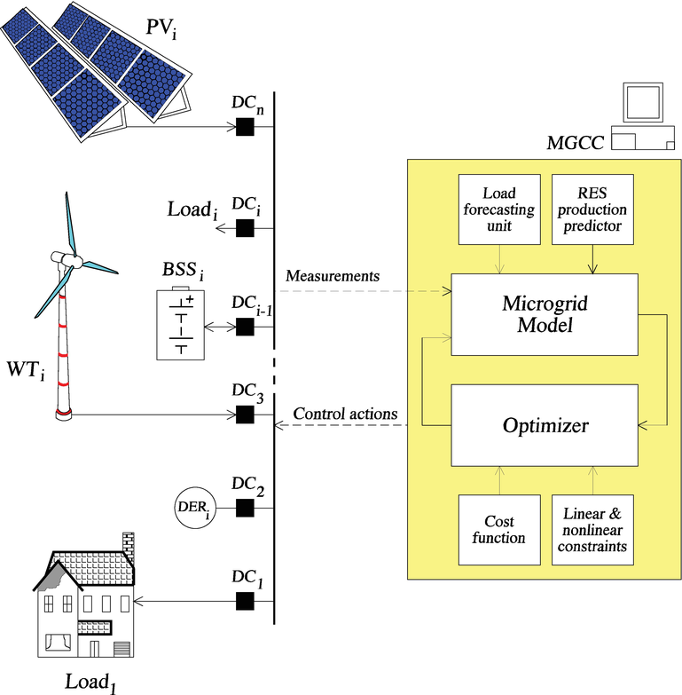 Design of an Energy Management System for Secure Integration of