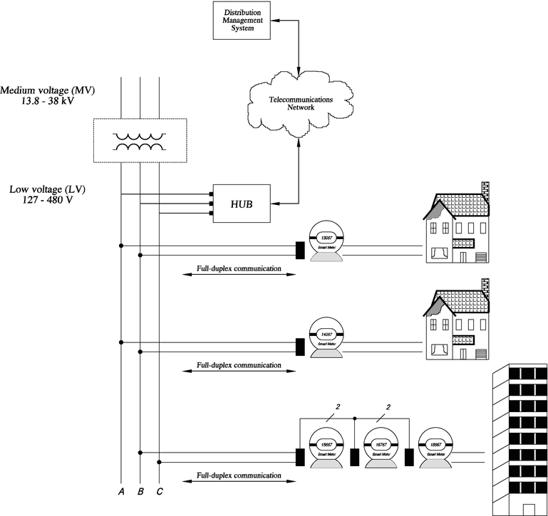 Design Of An Energy Management System For Secure Integration Of Renewable Energy Sources Into Microgrids Intechopen