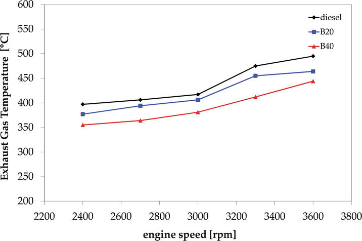 Effect of Waste Cooking Oil Biodiesel Blends on Performance