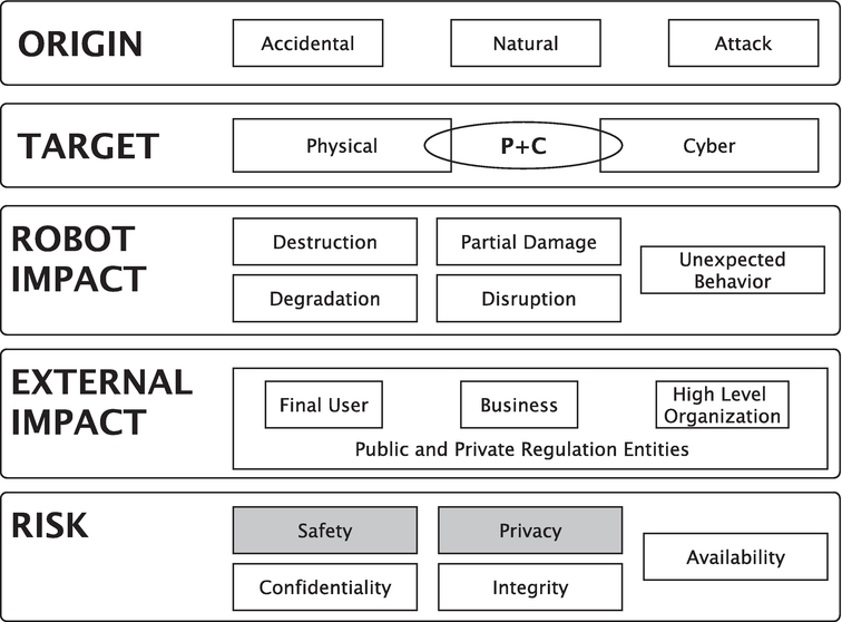 Cybersecurity Of Robotics And Autonomous Systems Privacy And Safety