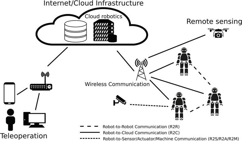fundamentals of wireless communication link design for networked robotics intechopen. Black Bedroom Furniture Sets. Home Design Ideas
