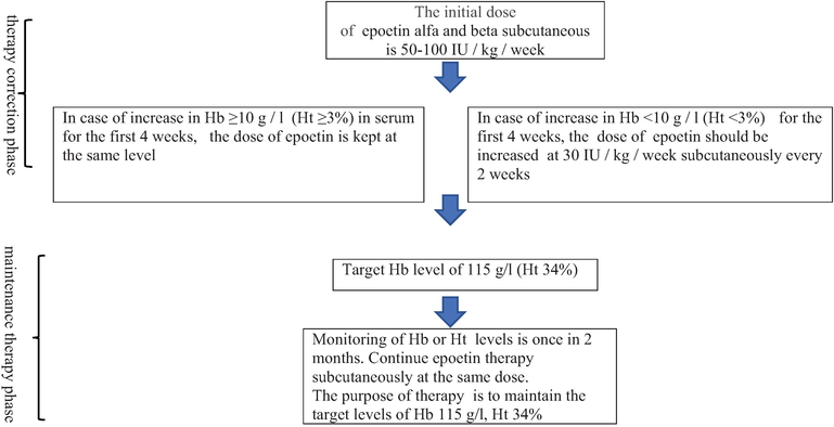 Anemia In Chronic Kidney Disease And After Kidney Allotransplantation Systematic Review Intechopen