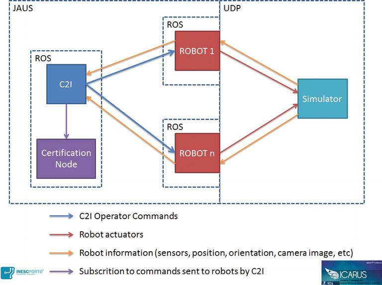 Command and Control Systems for Search and Rescue Robots