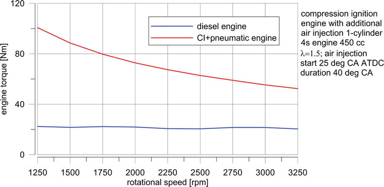 Modern Pneumatic and Combustion Hybrid Engines | IntechOpen