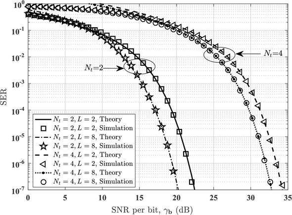 Spatial Modulation – A Low Complexity Modulation Technique