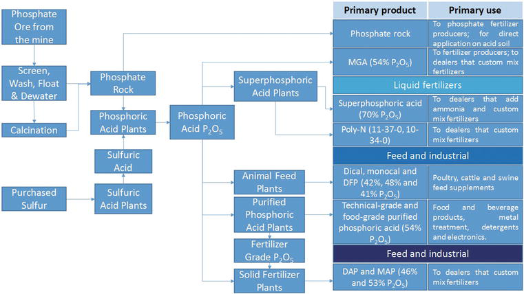 Phosphoric Acid Industry: Problems and Solutions   IntechOpen
