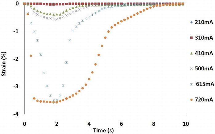 Development of Faster SMA Actuators   IntechOpen
