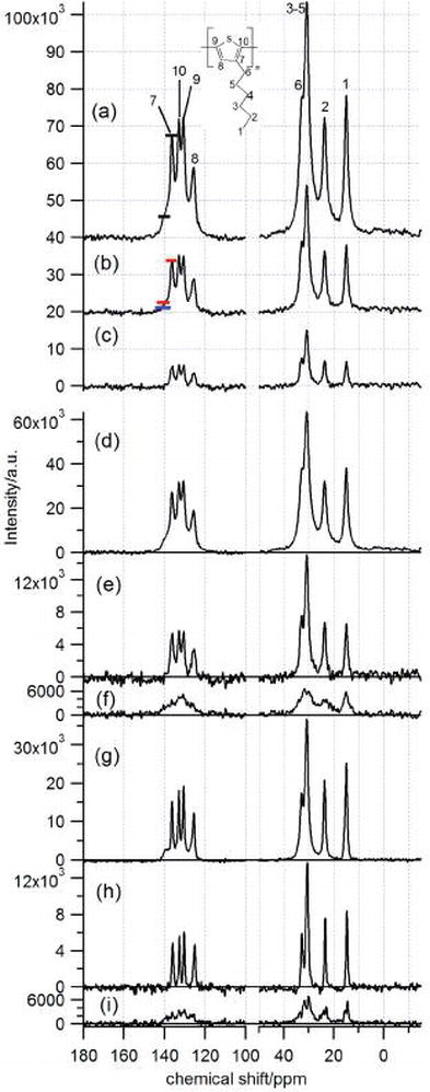Recent developments in solid-state NMR spectroscopy of crystalline microporous materials