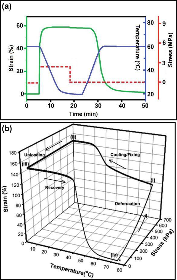 Polyurethane: A Shape Memory Polymer (SMP) | IntechOpen