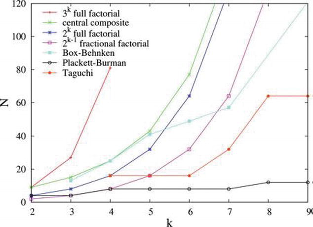 Application Of Taguchi Based Design Of Experiments For Industrial Chemical Processes Intechopen