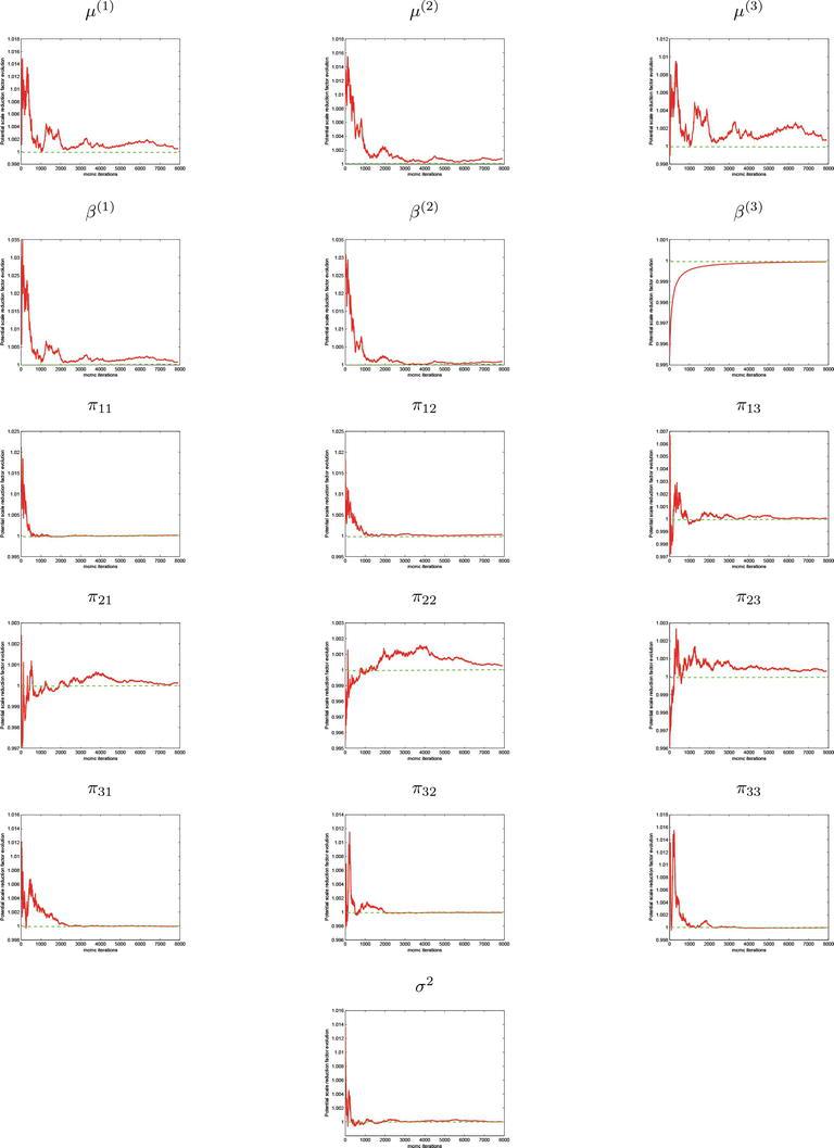 Bayesian Estimation of Multivariate Autoregressive Hidden
