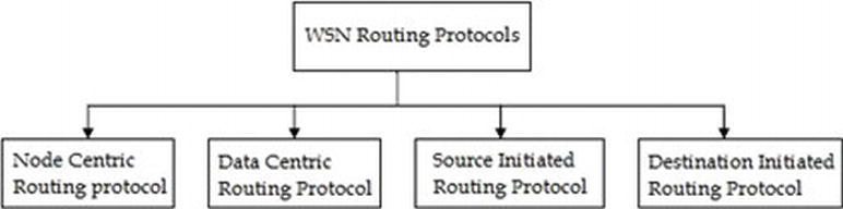 Routing Protocols for Wireless Sensor Networks (WSNs) | IntechOpen