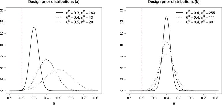 Bayesian vs Frequentist Power Functions to Determine the