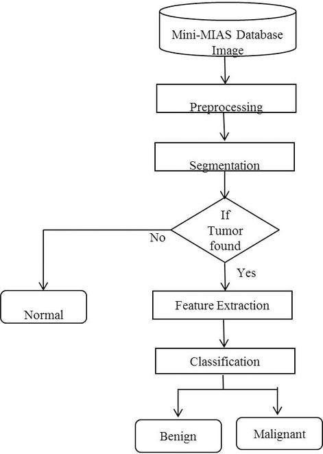 computer aided diagnosis medical image analysis