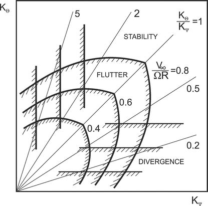 Aeroelastic Stability Of Turboprop Aircraft Whirl Flutter