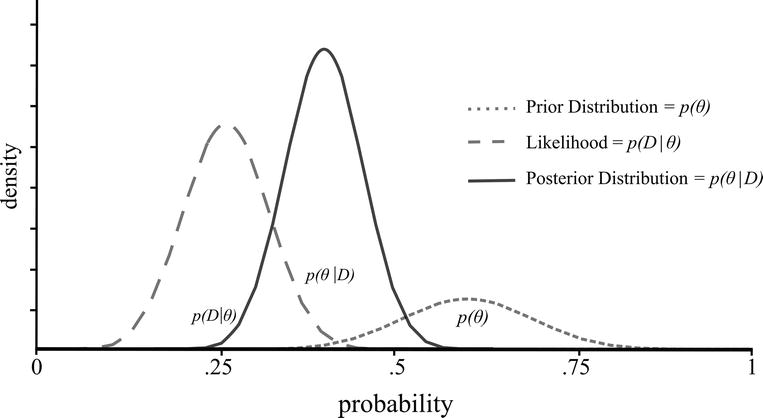 Bayesian Hypothesis Testing: An Alternative to Null