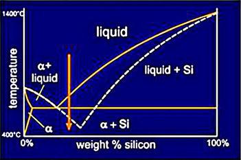 figure 3  modified al-si alloy phase diagram
