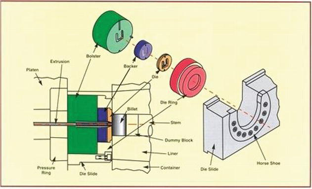 Introductory Chapter: Extrusion - From Gear Manufacturing to