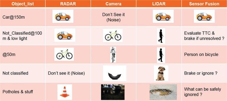 Infrared Sensors for Autonomous Vehicles | IntechOpen