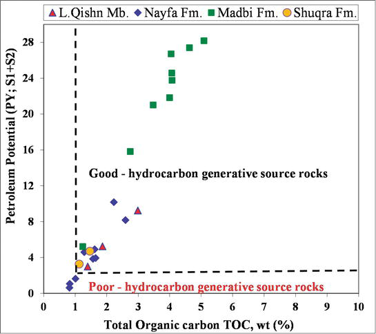 Petroleum Source Rocks Characterization and Hydrocarbon