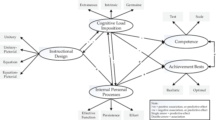 Achievement Bests Framework Cognitive Load Theory And Equation Solving Intechopen
