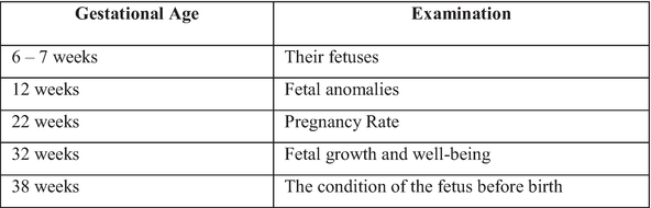 Gestational determine age to ultrasound How does