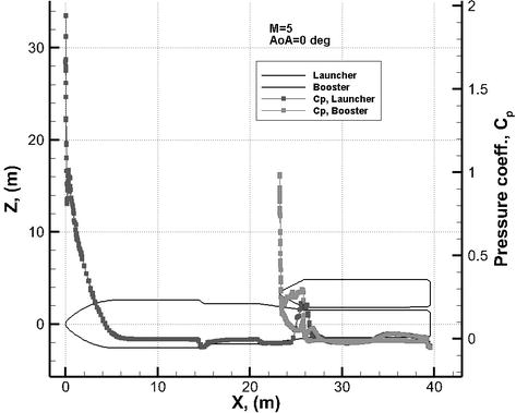 Launcher Aerodynamics: A Suitable Investigation Approach at