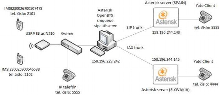 Prepaid Voice Services Based on OpenBTS Platform   IntechOpen
