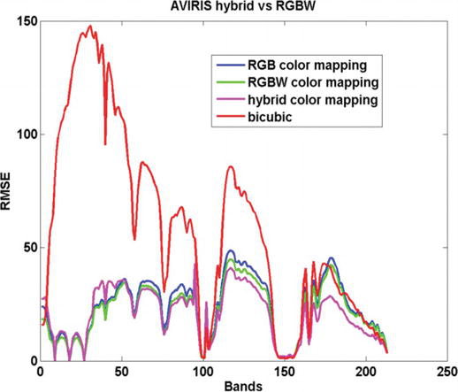 A New Pansharpening Approach for Hyperspectral Images
