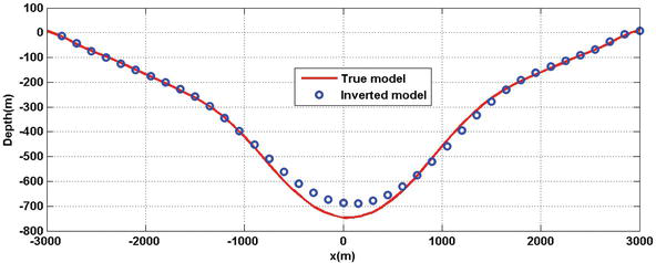 3D Modeling and Inversion of Gravity Data in Exploration Scale