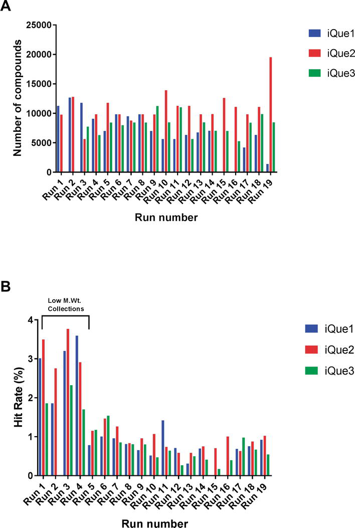 High Throughput Screen for Inhibitors of Rac1 GTPase by Flow