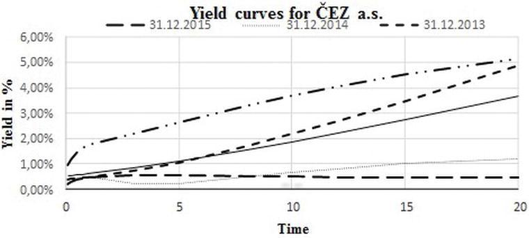 Modeling Default Probability via Structural Models of Credit Risk in