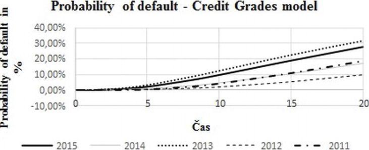 Modeling Default Probability via Structural Models of Credit