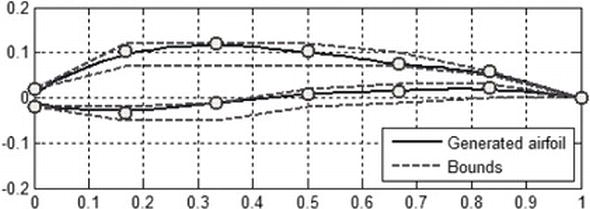 Airfoil Boundary Layer Optimization Toward Aerodynamic